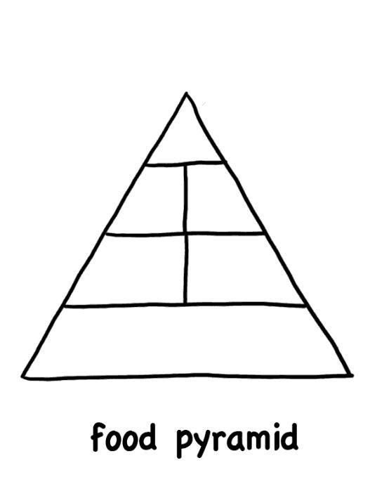 Thanksgiving Food Pyramid Lesson Plan Teacher Org