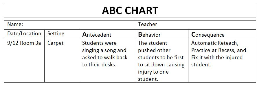3 Things You Should Be Tracking With All Behavior | Teacher.org. Abc Chart.