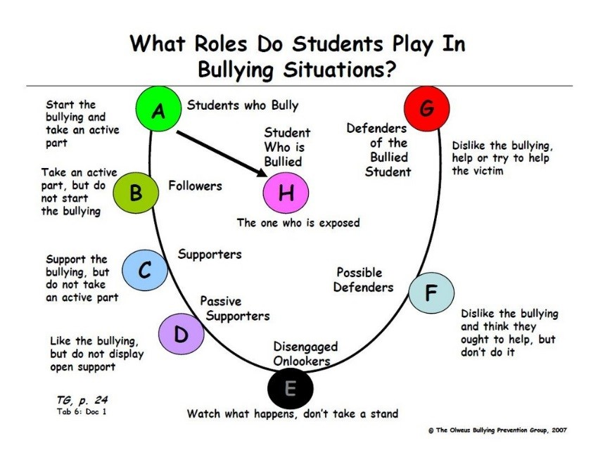 Bullying Roles 1 instructional lesson for all students on bully prevention