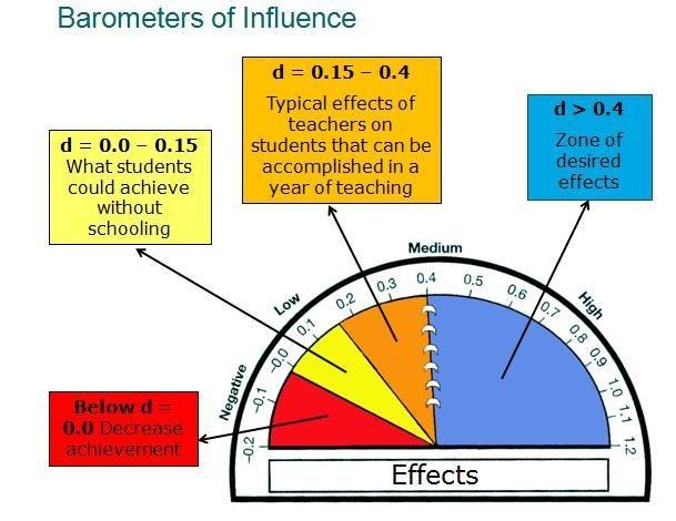 Designing Coherent Instruction Teacher Org