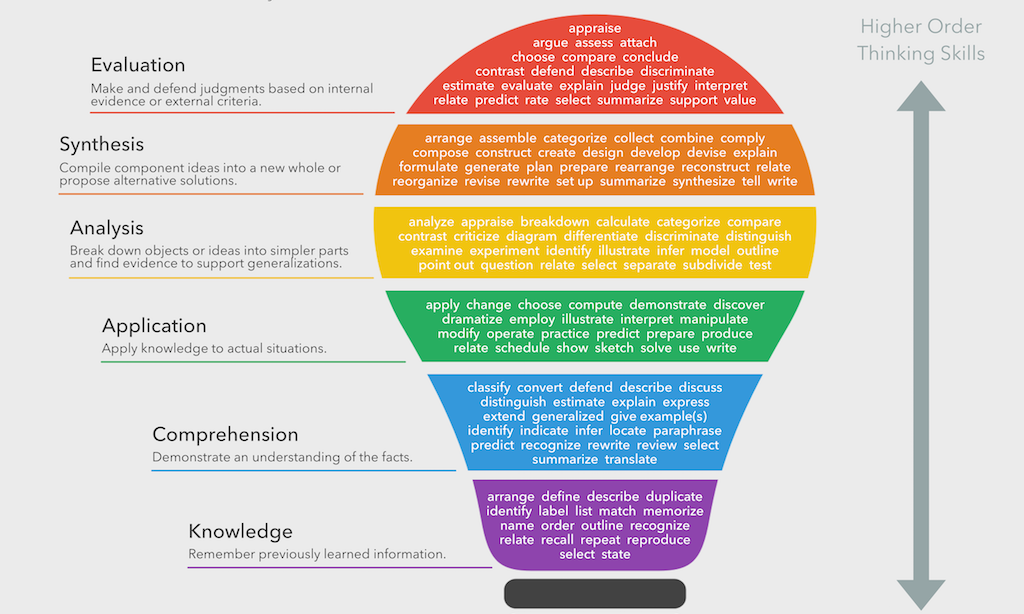 Using questioning and discussion techniques teacher study the words in the diagram associated with each level of blooms taxonomy as you travel from the bottom to the top the level of complexity increases fandeluxe Gallery